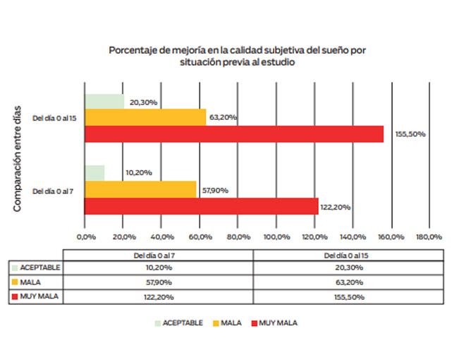 Porcentaje de mejoría de la calidad del sueño Estudio Bioté DOR